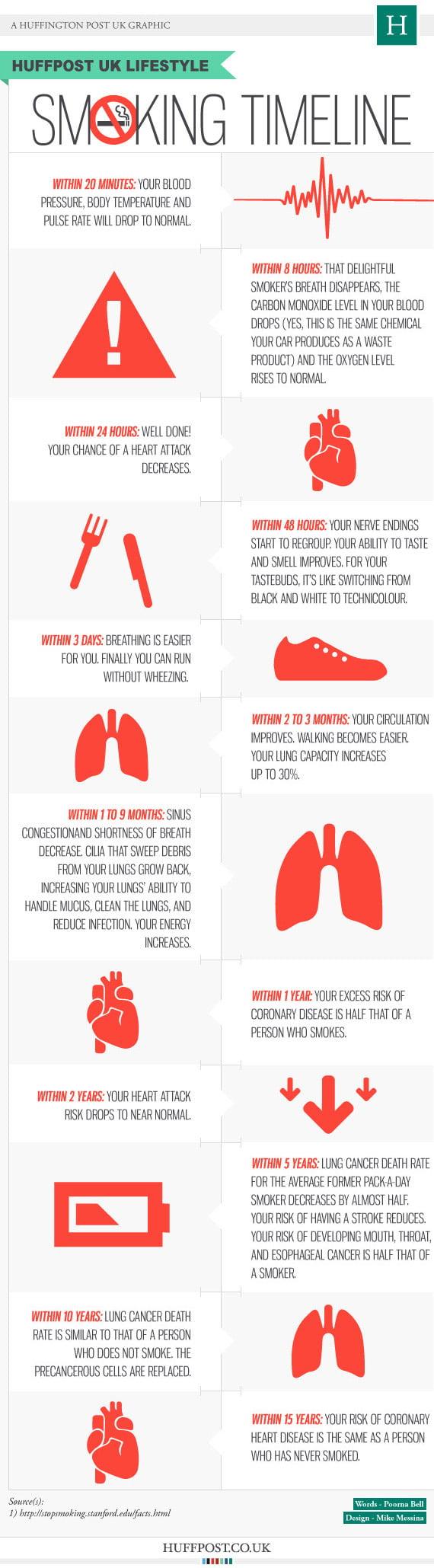 quit-smoking-timeline-6